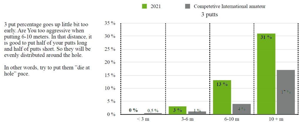 performance data analysis extract